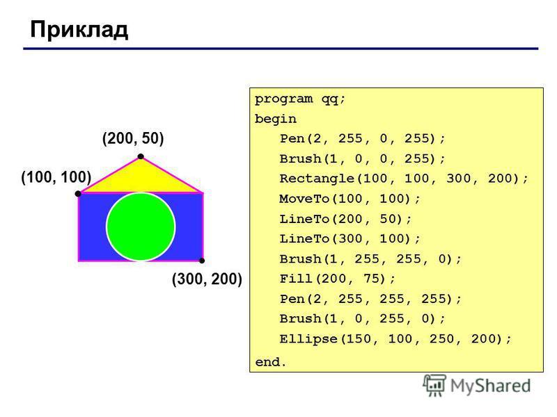 Приклад (200, 50) (100, 100) (300, 200) program qq; begin Pen(2, 255, 0, 255); Brush(1, 0, 0, 255); Rectangle(100, 100, 300, 200); MoveTo(100, 100); LineTo(200, 50); LineTo(300, 100); Brush(1, 255, 255, 0); Fill(200, 75); Pen(2, 255, 255, 255); Brush
