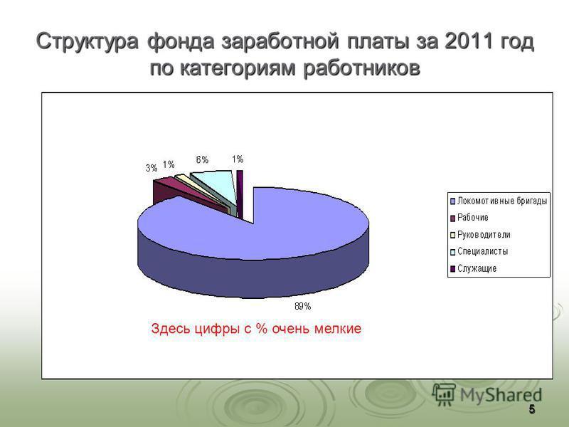 Структура фонда заработной платы за 2011 год по категориям работников 5 Здесь цифры с % очень мелкие