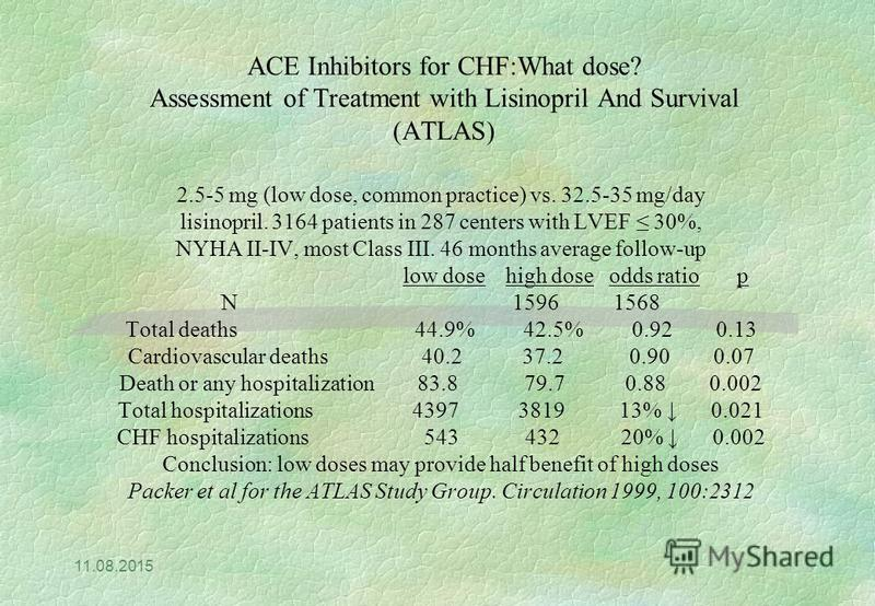 11.08.2015 ACE Inhibitors for CHF:What dose? Assessment of Treatment with Lisinopril And Survival (ATLAS) 2.5-5 mg (low dose, common practice) vs. 32.5-35 mg/day lisinopril. 3164 patients in 287 centers with LVEF 30%, NYHA II-IV, most Class III. 46 m