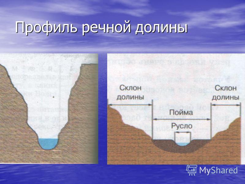 Профиль речной долины