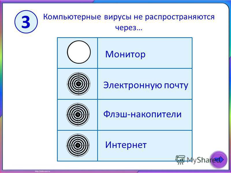 Компьютерные вирусы не распространяются через… Электронную почту Ммонитор Флэш-накопители Интернет 3