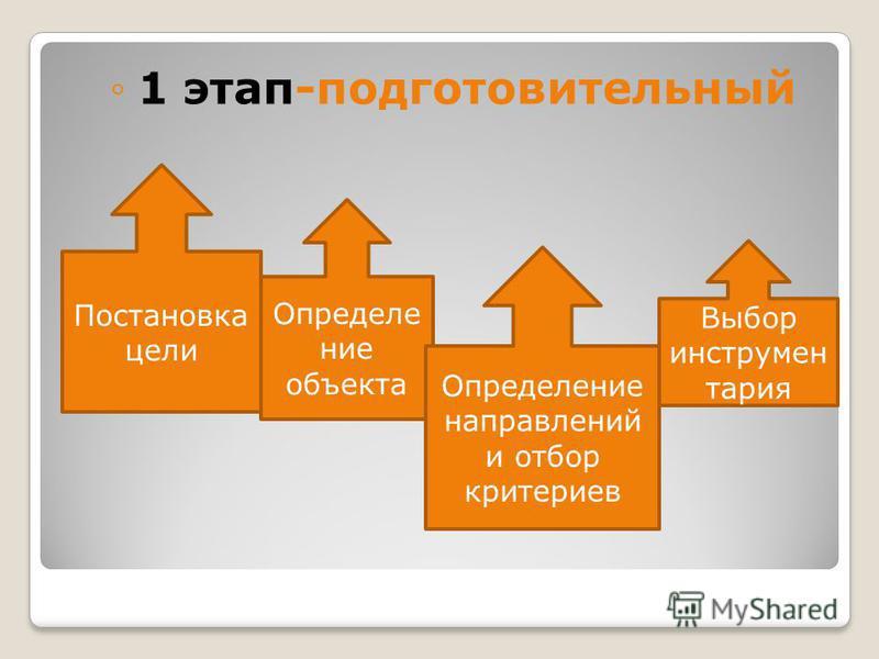 1 этап-подготовительный Постановка цели Определение объекта Выбор инструментария Определение направлений и отбор критериев
