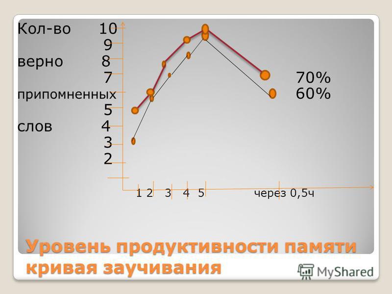 Уровень продуктивности памяти кривая заучивания Кол-во 10 9 верно 8 7 70% припомненных 60% 5 слов 4 3 2 1 2 3 4 5 через 0,5 ч