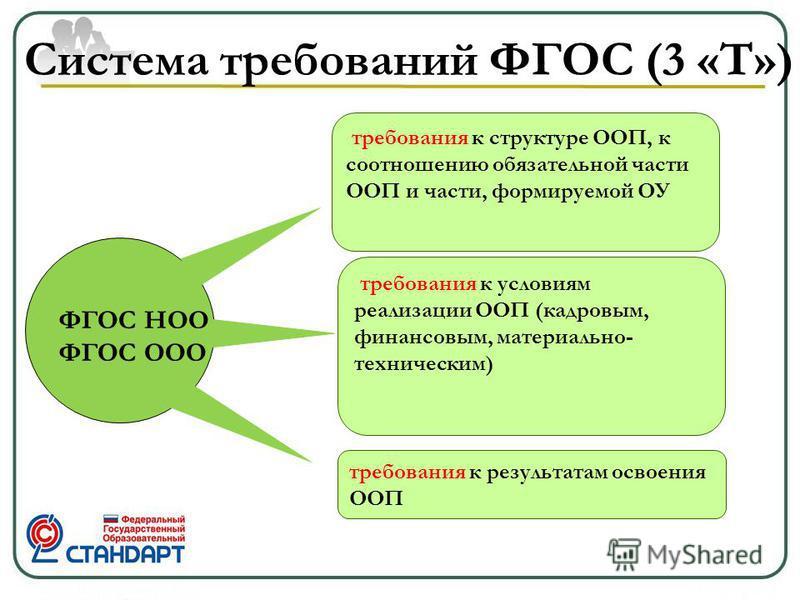 Система требований ФГОС (3 «Т») требования к структуре ООП, к соотношению обязательной части ООП и части, формируемой ОУ требования к результатам освоения ООП ФГОС НОО ФГОС ООО требования к условиям реализации ООП (кадровым, финансовым, материально-