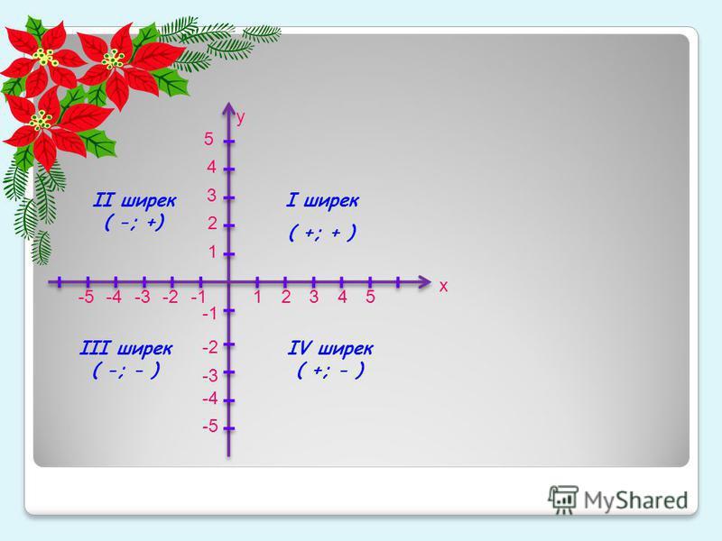 5 -5 5 4 -4 4 3 3 -3 2 2 -2 1 1 х у І ширек ( +; + ) ІІ ширек ( -; +) ІІІ ширек ( -; - ) ІV ширек ( +; - )
