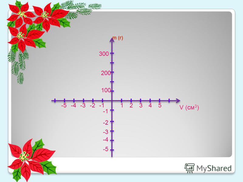 300 -5 5 -4 4 200 3 -3 2 -2 100 1 V (cм 3 ) m (г)