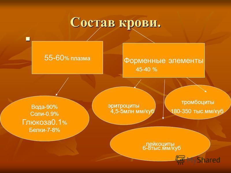Состав крови. 55-60 % плазма Форменные элементы Вода-90% Соли-0.9% Глюкоза 0.1 % Белки-7-8% эритроциты лейкоциты тромбоциты 45-40 % 4,5-5 млн мм/куб 6-8 тыс.мм/куб 180-350 тыс.мм/куб