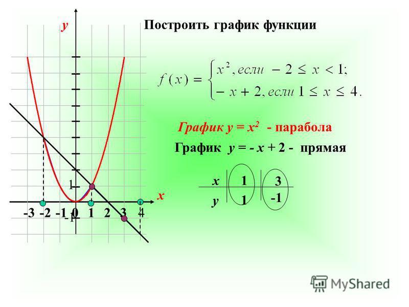 0123-2-3 4 Построить график функции График y = x 2 - парабола График y = - x + 2 - прямая x y 1 3 1 1 х у