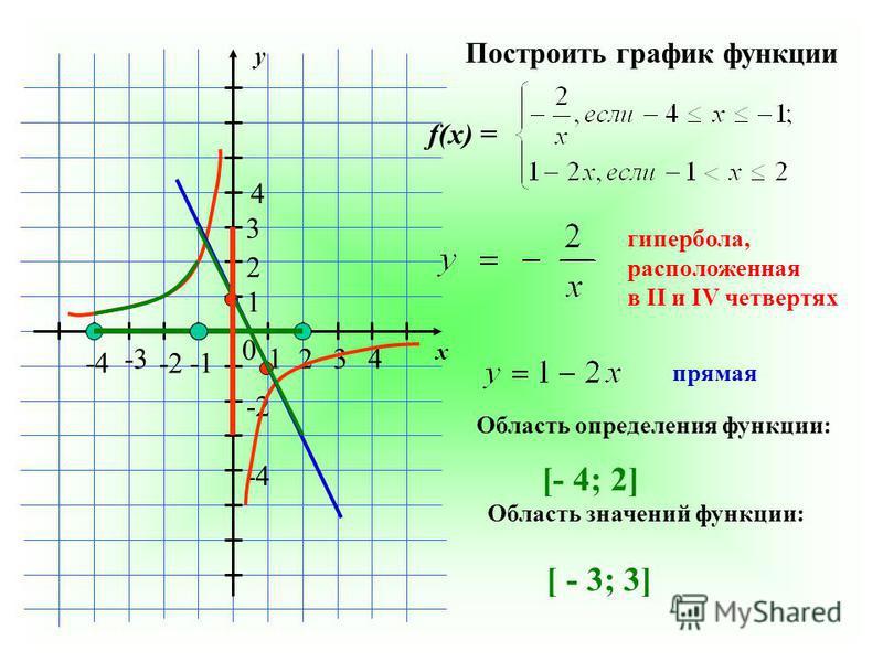 y x 0 1234 1 2 3 4 -2 -3 -4 -2 -4 f(x) = Построить график функции гипербола, расположенная в II и IV четвертях прямая Область определения функции: [- 4; 2] Область значений функции: [ - 3; 3]