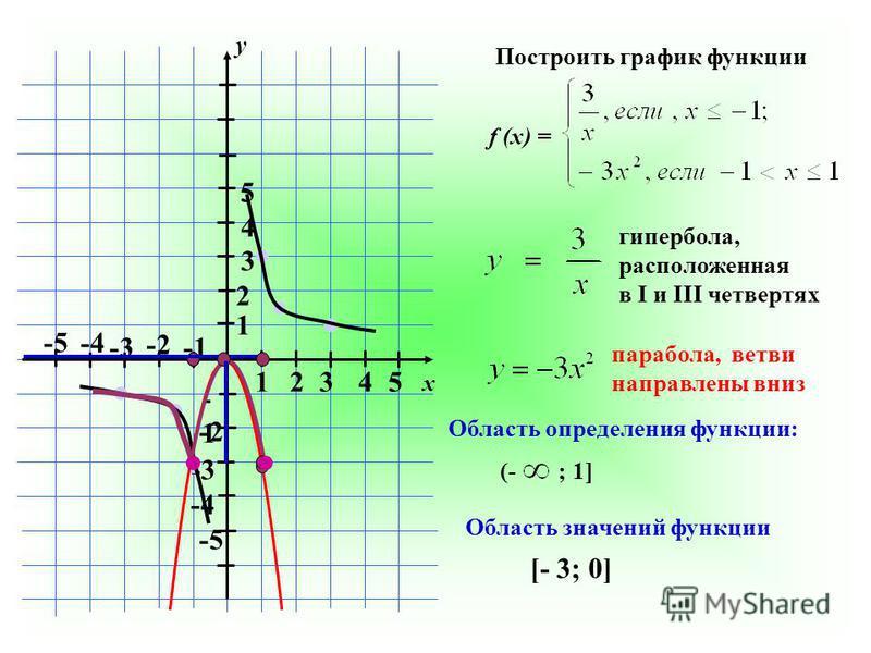 Построить график функции f (x) = x y 12345 1 2 3 4 5 -1 -2 -3 -4 -5 -2 -3 -4 -5 гипербола, расположенная в I и III четвертях парабола, ветви направлены вниз Область определения функции: (- ; 1] Область значений функции [- 3; 0]