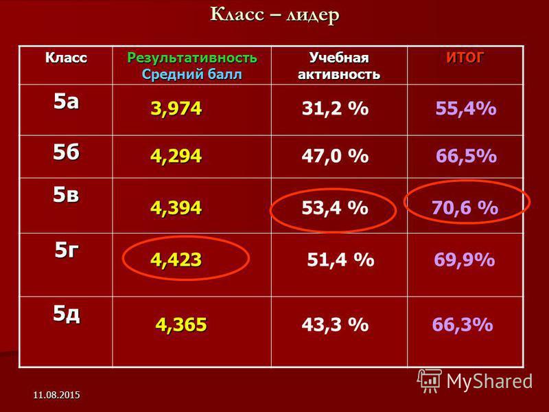 11.08.2015 Класс – лидер Класс Результативность Средний балл Учебная активность ИТОГ 5 а 5 б 5 в 5 г 5 д 4,423 3,974 4,294 4,394 55,4% 47,0 %66,5% 53,4 %70,6 % 51,4 %69,9% 4,365 4,36566,3% 31,2 % 43,3 %