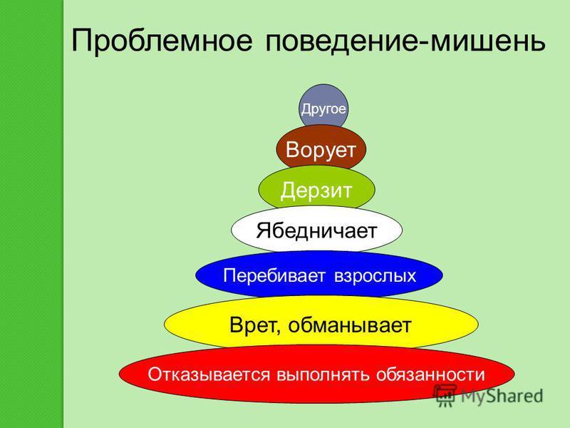 I.Определить поведение-мишень II.Составить целостный план поэтапного изменения III.Ввести штрафные санкции IV.Дать себе обещание приступить к изменениям V. Ограничить свое обязательство тремя неделями