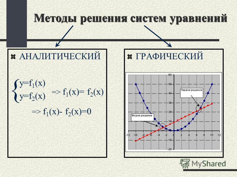 «Решение систем уравнений второй степени с двумя переменными «Решение систем уравнений второй степени с двумя переменными.» ЗНАТЬ: МАТЕМАТИКА Формулу D и нахождение корней квадратного уравнения Виды графиков элементарных функций ИНФОРМАТИКА Правила м