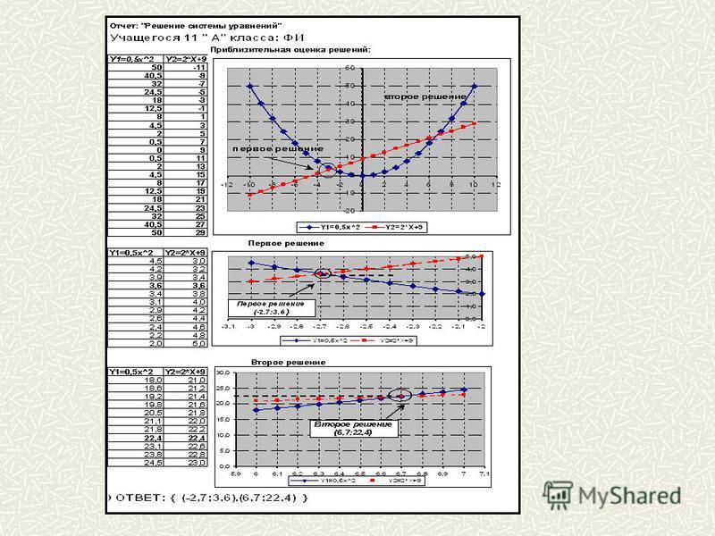 Методы решения систем уравнений АНАЛИТИЧЕСКИЙ y=f 1 (x) y=f 2 (x) ГРАФИЧЕСКИЙ { => f 1 (x)= f 2 (x) => f 1 (x)- f 2 (x)=0