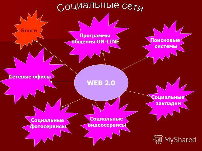 WEB 2.0 Блоги Поисковые системы Социальные закладки Сетевые офисы Социальные видеосервисы Программы общения ON-LINE Социальные фотосервисы