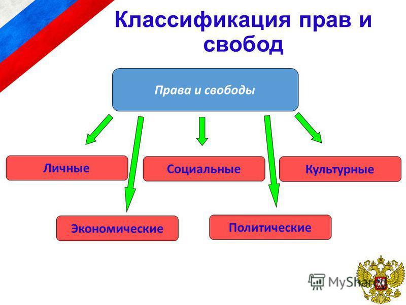 Классификация прав и свобод Права и свободы Личные Экономические Социальные Политические Культурные