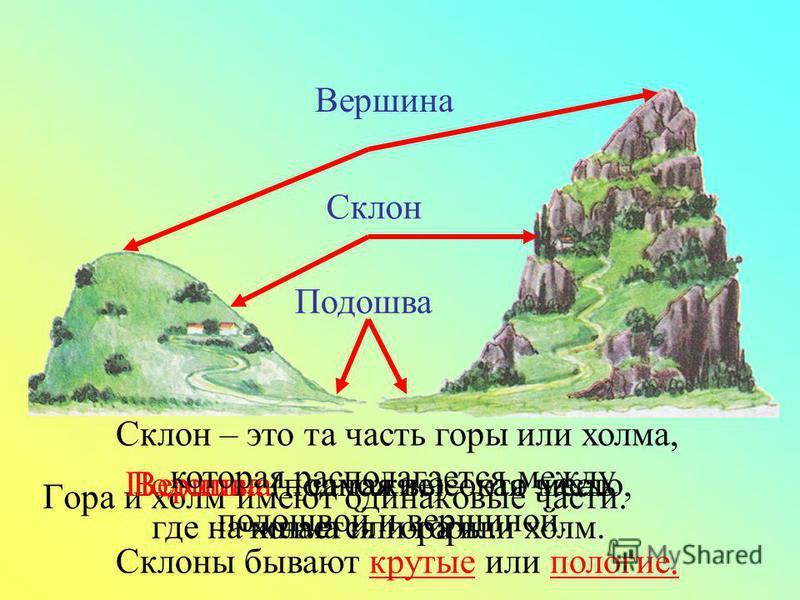 Гора и холм имеют одинаковые части. Подошва Подошва (подножие) – это место, где начинается гора или холм. Склон Вершина Вершина – самая высокая часть холма или горы. Склон – это та часть горы или холма, которая располагается между подошвой и вершиной