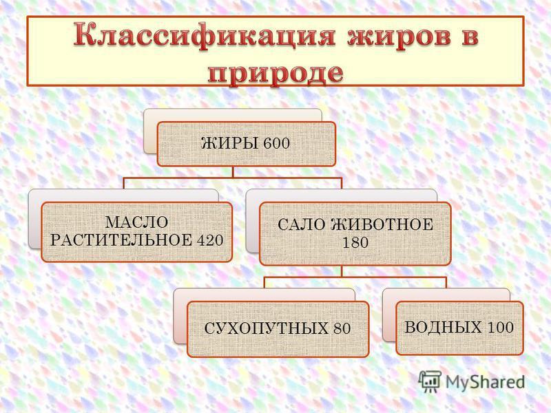 ЖИРЫ 600 МАСЛО РАСТИТЕЛЬНОЕ 420 САЛО ЖИВОТНОЕ 180 СУХОПУТНЫХ 80 ВОДНЫХ 100