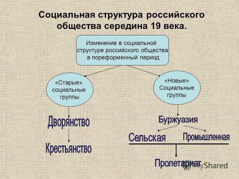 Социальная структура российского общества середина 19 века. Изменение в социальной структуре российского общества в пореформенный период «Старые» социальные группы «Новые» Социальные группы