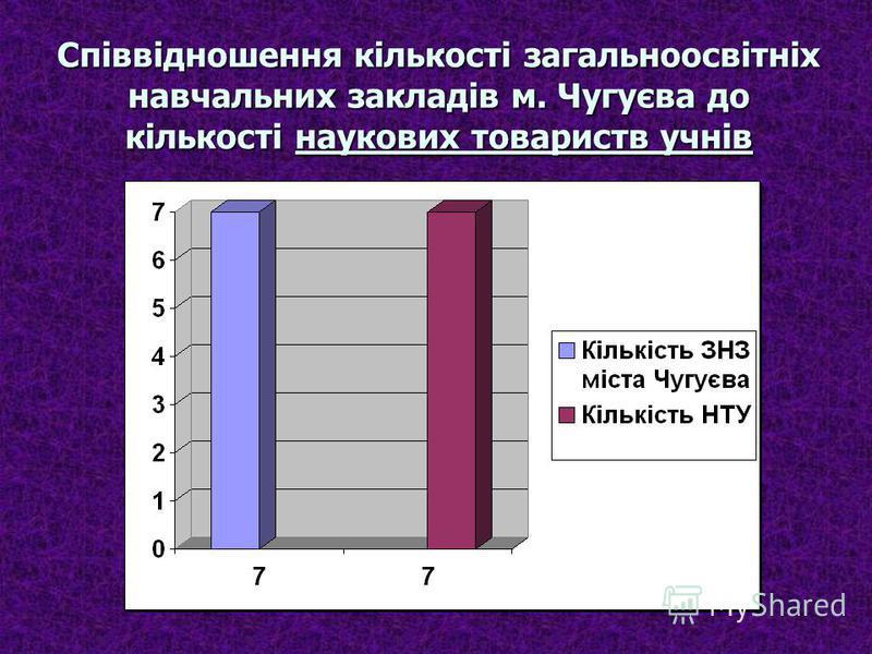 Співвідношення кількості загальноосвітніх навчальних закладів м. Чугуєва до кількості наукових товариств учнів