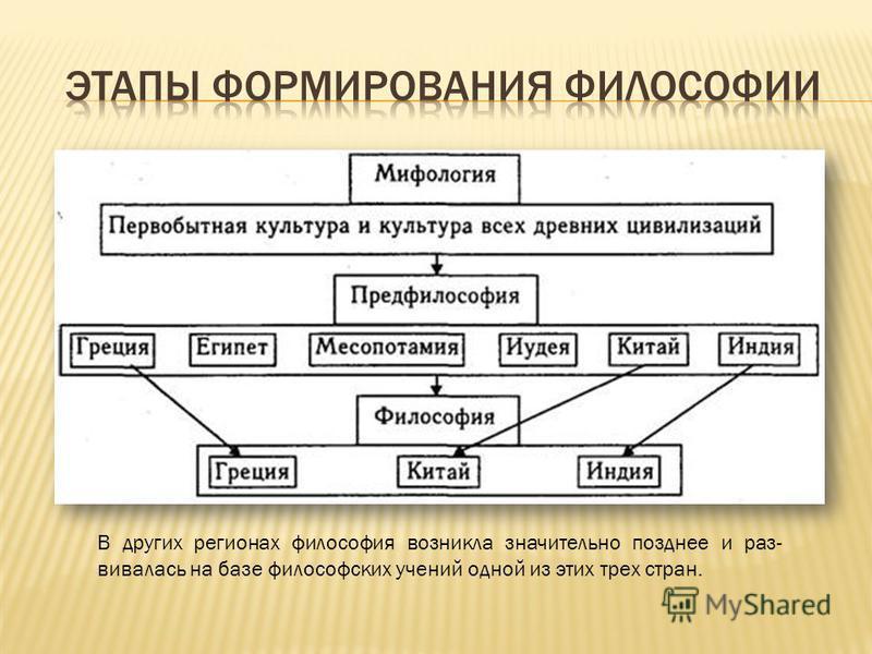 В других регионах философия возникла значительно позднее и раз вивалась на базе философских учений одной из этих трех стран.