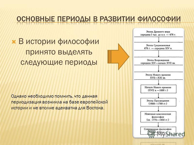 В истории философии принято выделять следующие периоды Однако необходимо помнить, что данная периодизация возникла на базе европейской истории и не вполне адекватна для Востока.