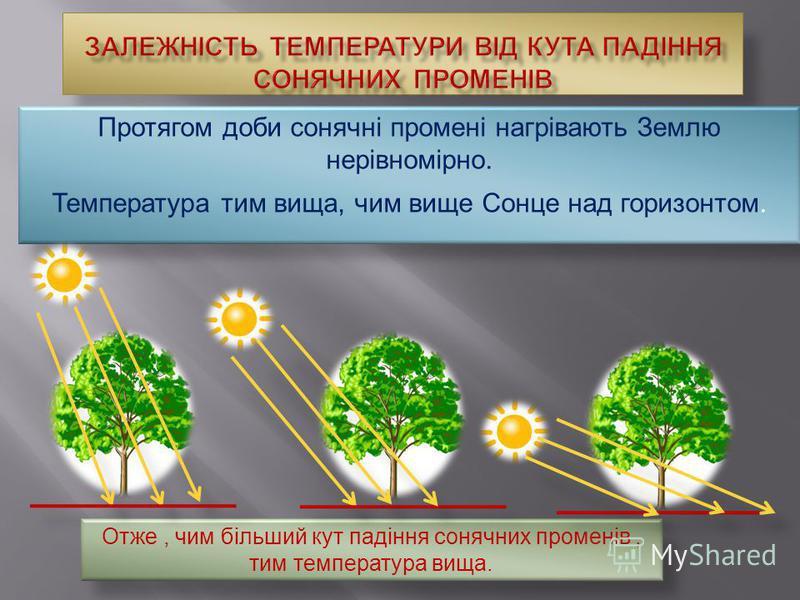Протягом доби сонячні промені нагрівають Землю нерівномірно. Температура тим вища, чим вище Сонце над горизонтом. Отже, чим більший кут падіння сонячних променів, тим температура вища.