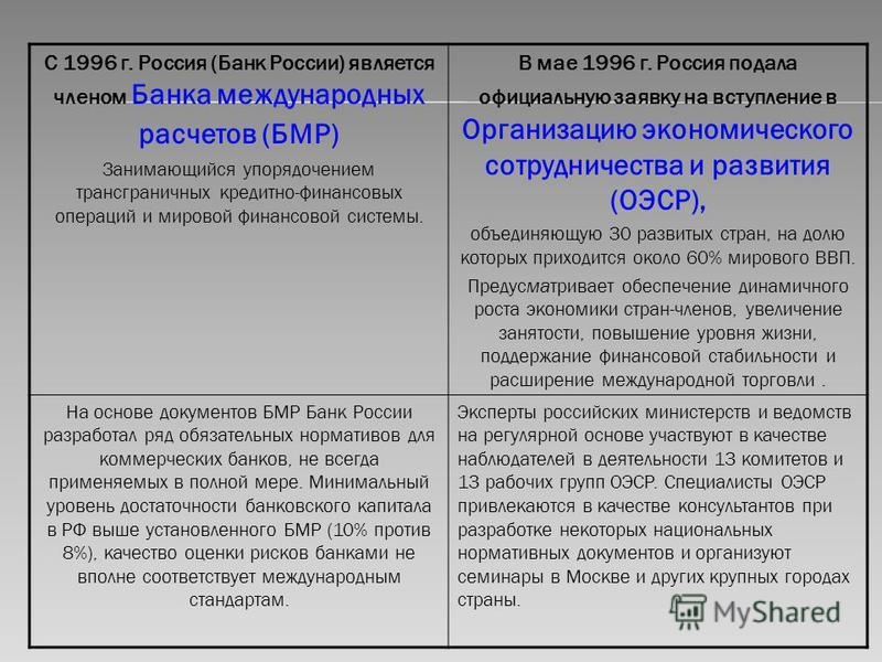 С 1996 г. Россия (Банк России) является членом Банка международных расчетов (БМР) Занимающийся упорядочением трансграничных кредитно-финансовых операций и мировой финансовой системы. В мае 1996 г. Россия подала официальную заявку на вступление в Орга