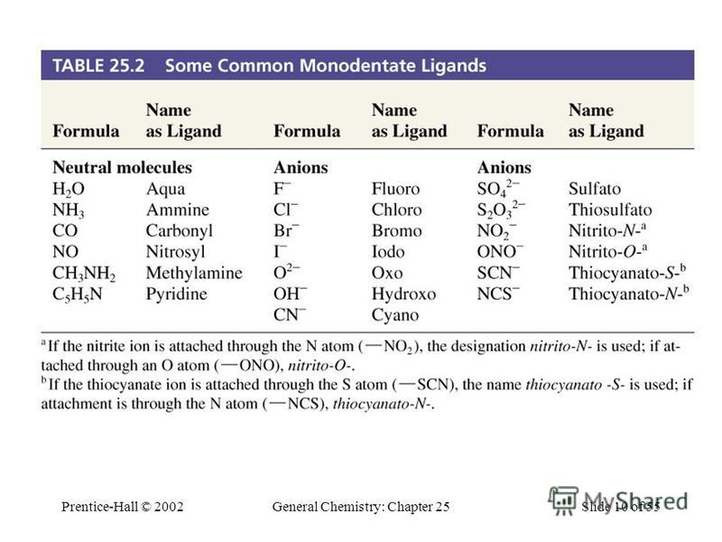 Prentice-Hall © 2002General Chemistry: Chapter 25Slide 10 of 55 Table 25.2 Some Common Monodentate Ligands.