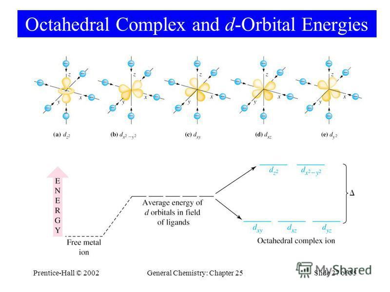 Prentice-Hall © 2002General Chemistry: Chapter 25Slide 27 of 55 Octahedral Complex and d-Orbital Energies