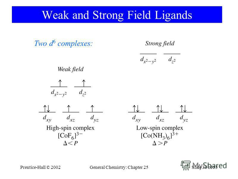 Prentice-Hall © 2002General Chemistry: Chapter 25Slide 30 of 55 Weak and Strong Field Ligands Two d 6 complexes: