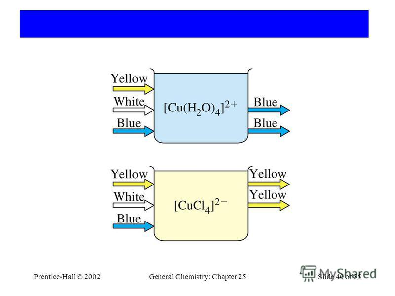 Prentice-Hall © 2002General Chemistry: Chapter 25Slide 40 of 55
