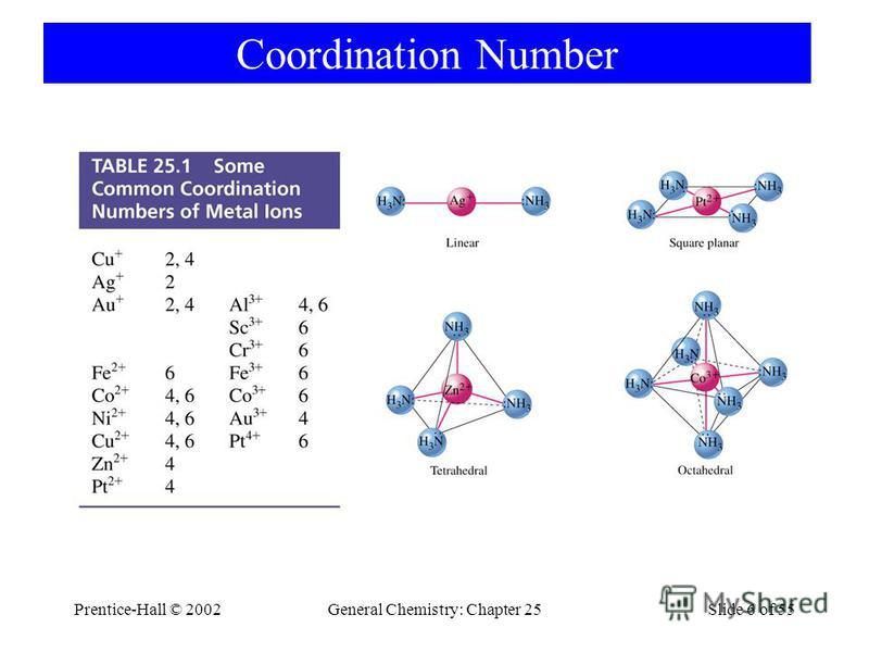 Prentice-Hall © 2002General Chemistry: Chapter 25Slide 6 of 55 Coordination Number
