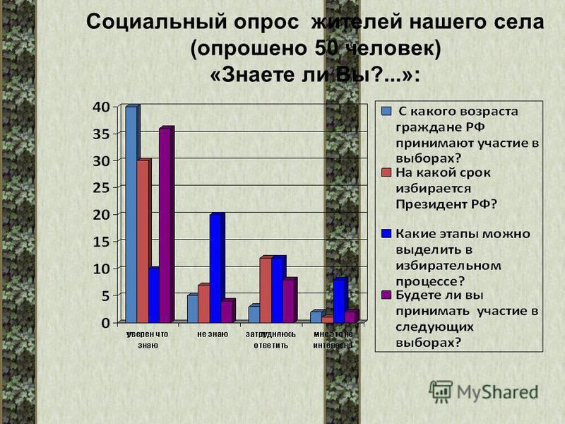 Социальный опрос жителей нашего села (опрошено 50 человек) «Знаете ли Вы?...»: