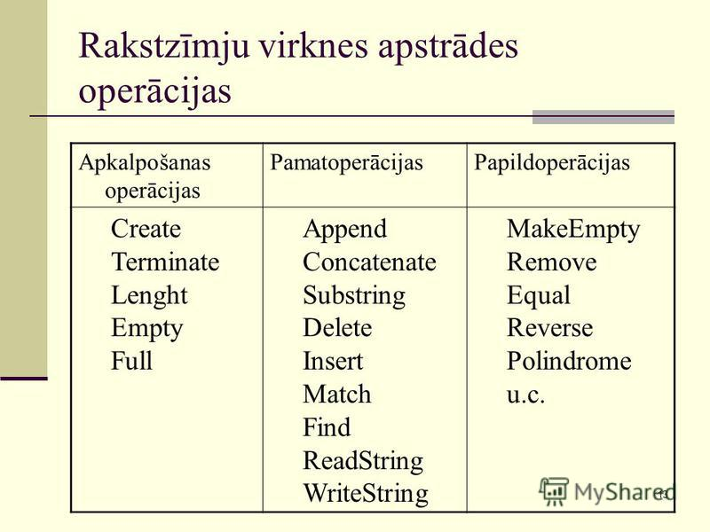 13 Rakstzīmju virknes apstrādes operācijas Apkalpošanas operācijas PamatoperācijasPapildoperācijas Create Terminate Lenght Empty Full Append Concatenate Substring Delete Insert Match Find ReadString WriteString MakeEmpty Remove Equal Reverse Polindro