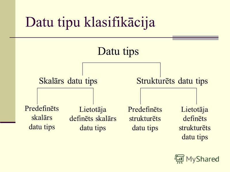 4 Datu tipu klasifikācija Datu tips Skalārs datu tipsStrukturēts datu tips Predefinēts skalārs datu tips Lietotāja definēts skalārs datu tips Predefinēts strukturēts datu tips Lietotāja definēts strukturēts datu tips