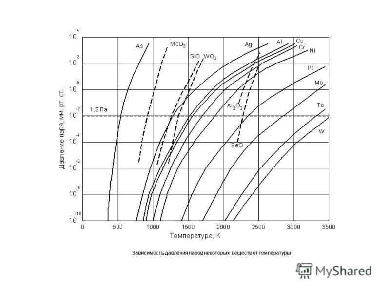 Зависимость давления паров некоторых веществ от температуры
