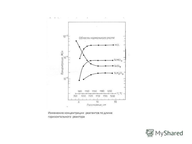 Изменение концентрации реагентов по длине горизонтального реактора