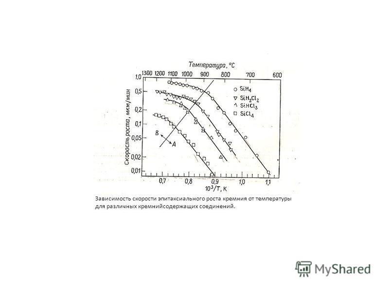 Зависимость скорости эпитаксиального роста кремния от температуры для различных кремнийсодержащих соединений.