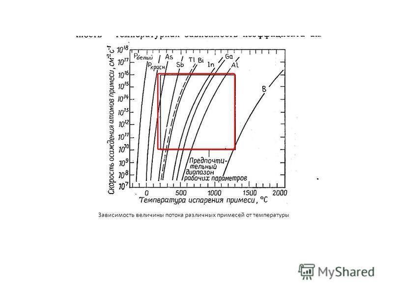 Зависимость величины потока различных примесей от температуры