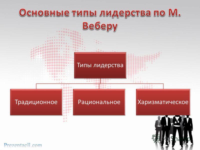 Типы лидерства Традиционное РациональноеХаризматическое