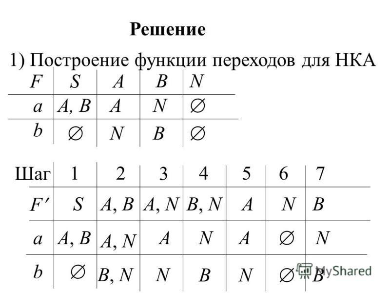 Решение 1) Построение функции переходов дляНКА 2 3 4567 A, BA, NB, NANB A, B A, N ANA N 1 Шаг F S a b B, NN BN B NA, BA FSA BN a b NB