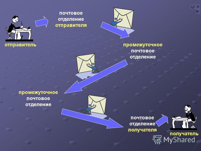 почтовое отделение отправителя промежуточное почтовое отделение почтовое отделение получателя отправитель получатель