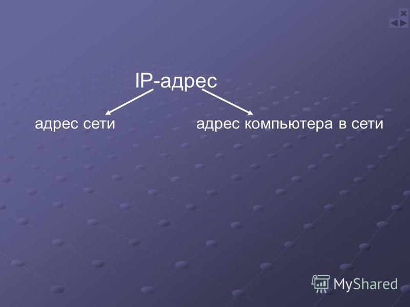 адрес сети IP-адрес адрес компьютера в сети