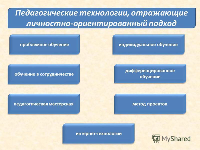 обучение в сотрудничестве проблемное обучение интернет-технологии дифференцированное обучение педагогическая мастерская индивидуальное обучение метод проектов Педагогические технологии, отражающие личностно-ориентированный подход