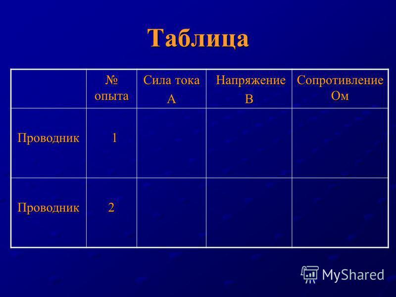 Таблица опыта опыта Сила тока А Напряжение НапряжениеВ Сопротивление Ом Проводник 1 Проводник 2