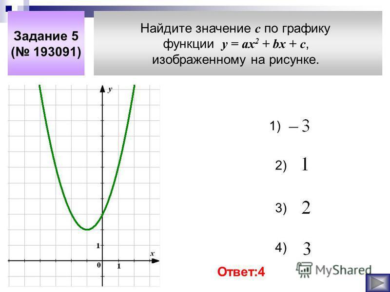 График какой из приведенных ниже функций изображен на рисунке? Задание 5 ( 193087) 1) 2) 3 ) 4) Ответ : 3