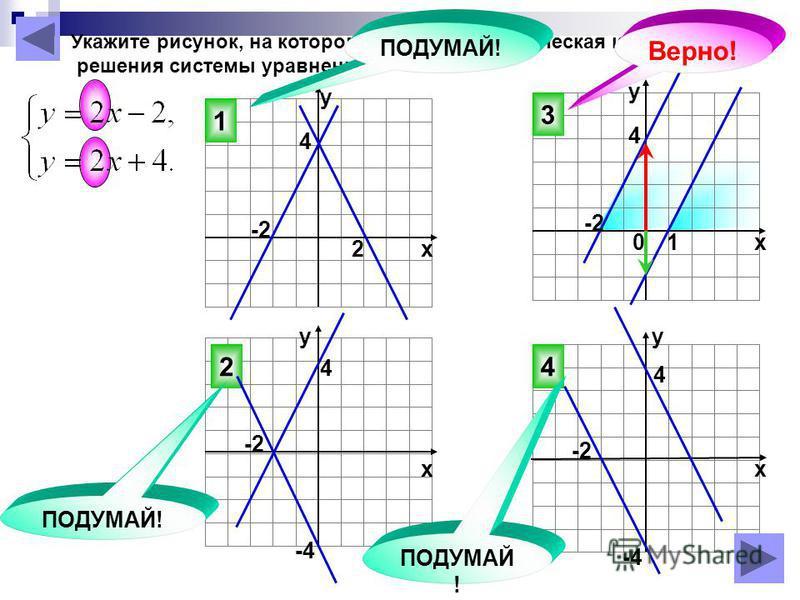 2 1 3 На рисунке изображены графики функций у=х 2 – 2 х–3 и у=1–х Используя графики, решите уравнение х 2 – 2 х–3 = 1–х 4 ПОДУМАЙ ! у=1–х у=х 2 – 2 х –3 1 2 3 4 5 6 7 -7 -6 -5 -4 -3 -2 -1 76543217654321 -2 -3 -4 -5 -6 -7 (-2; 5), (2; -3) х 1 =-2, х 2