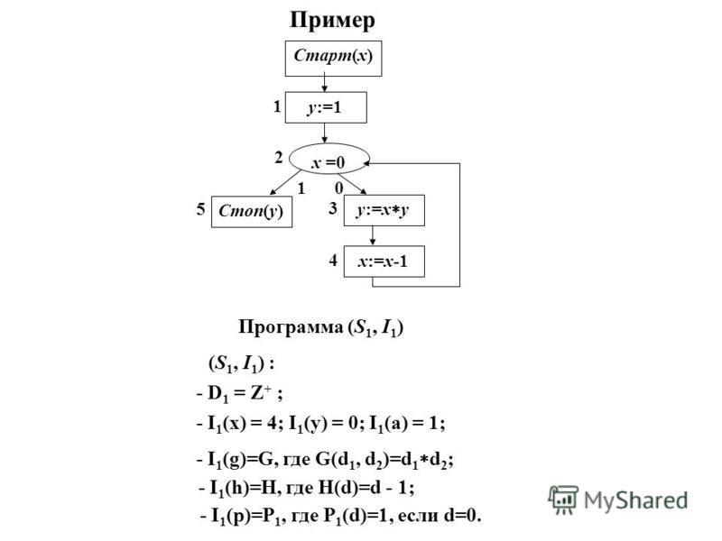 Пример 4 3 5 2 1 10 Старт(x) x =0 y:=1 x:=x-1 Стоп(y) y:=x y Программа (S 1, I 1 ) (S 1, I 1 ) : - I 1 (x) = 4; I 1 (y) = 0; I 1 (a) = 1; - I 1 (g)=G, где G(d 1, d 2 )=d 1 d 2 ; - I 1 (p)=P 1, где P 1 (d)=1, если d=0. - D 1 = Z + ; - I 1 (h)=H, где H