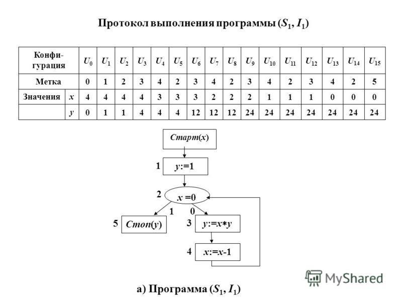 Протокол выполнения программы (S 1, I 1 ) 24 12 444110 у 0001112223334444 х Значения 52 43243243243210 Метка U 15 U 14 U 13 U 12 U 11 U 10 U9U9 U8U8 U7U7 U6U6 U5U5 U4U4 U3U3 U2U2 U1U1 U0U0 Конфи- гурация 4 3 5 2 1 10 Старт(x) x =0 y:=1 x:=x-1 Стоп(y)